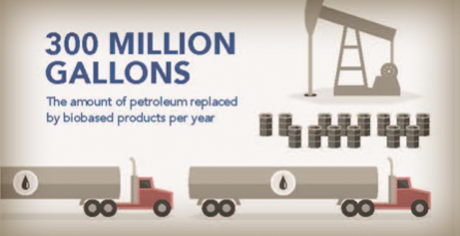 #DidYouKnow? 300 Million Gallons of Petroleum are Displaced by Biobased Products Per Year